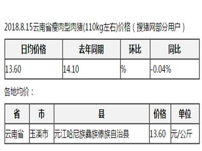 2018.8.15云南省瘦肉型肉猪价格